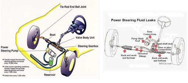 Pengertian Power Steering