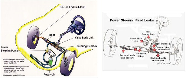 Pengertian Power Steering